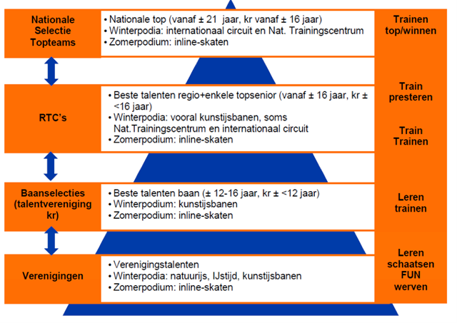 Talentontwikkeling piramide.png